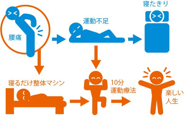 療法イメージ